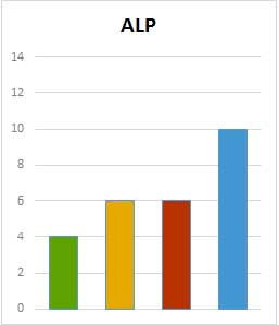 ALP election call status