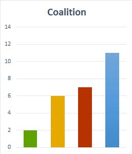 Coalition election call status