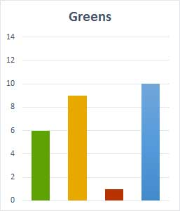 Greens election call status